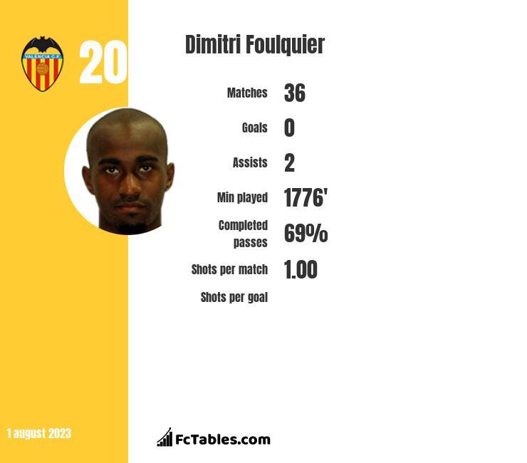 Dimitri Foulquier infographic