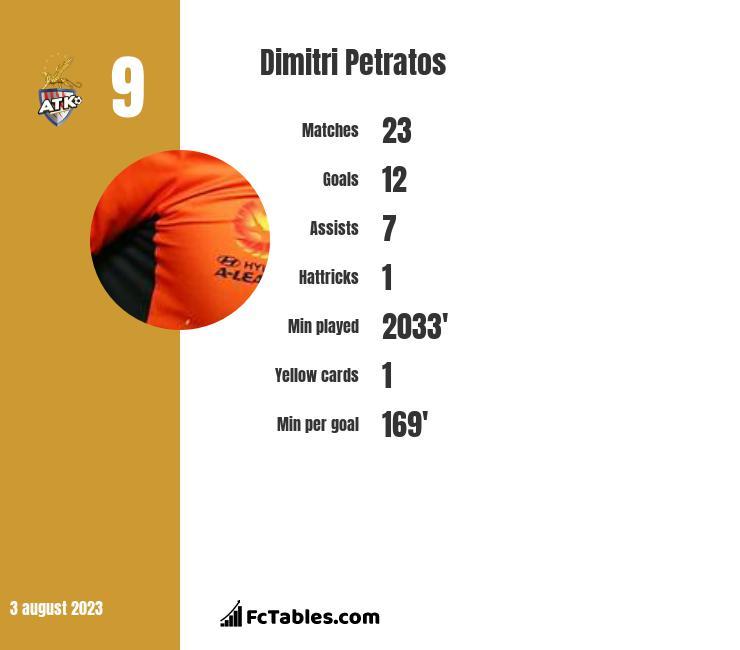 Dimitri Petratos infographic