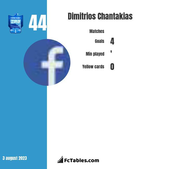 Dimitrios Chantakias infographic