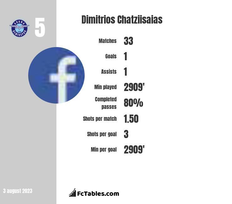 Dimitrios Chatziisaias infographic