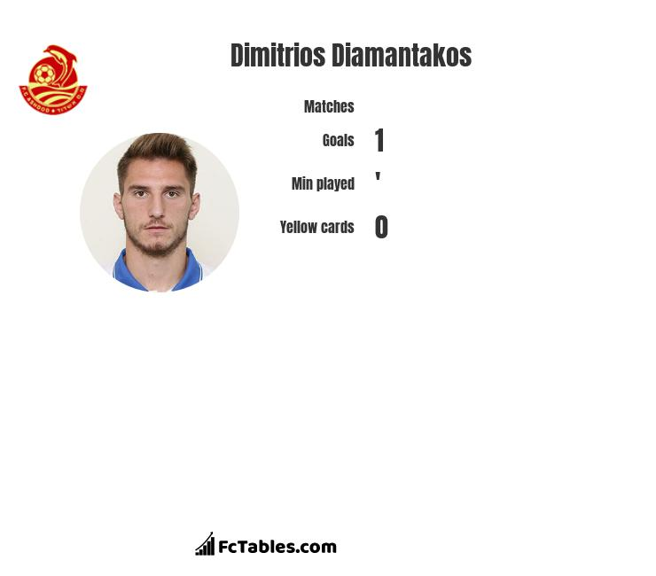 Dimitrios Diamantakos infographic