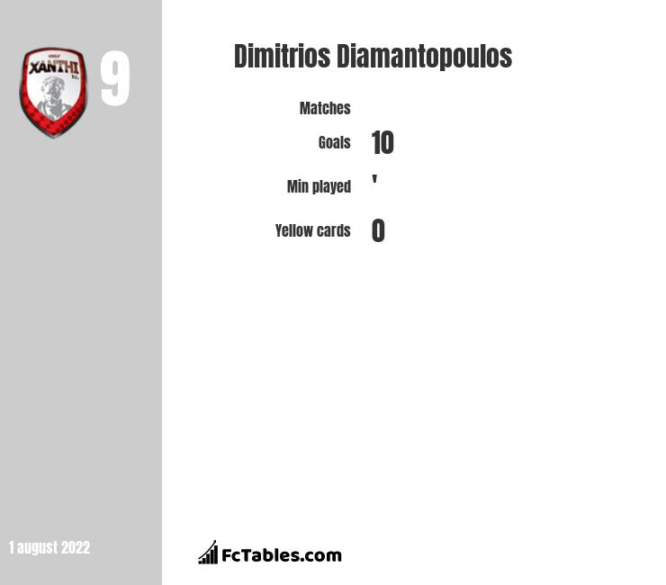Dimitrios Diamantopoulos infographic