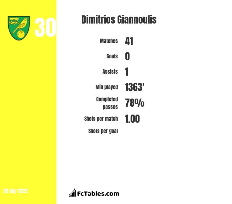 Dimitrios Giannoulis infographic