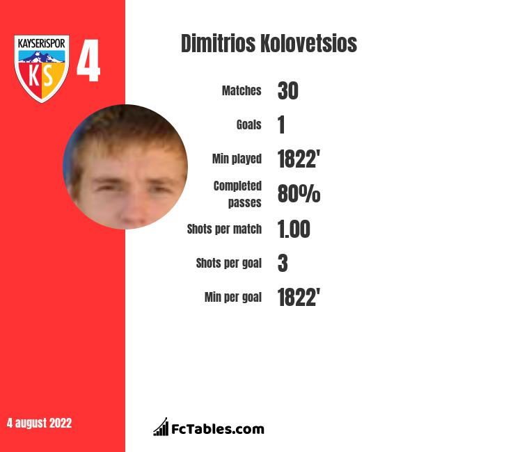 Dimitrios Kolovetsios infographic