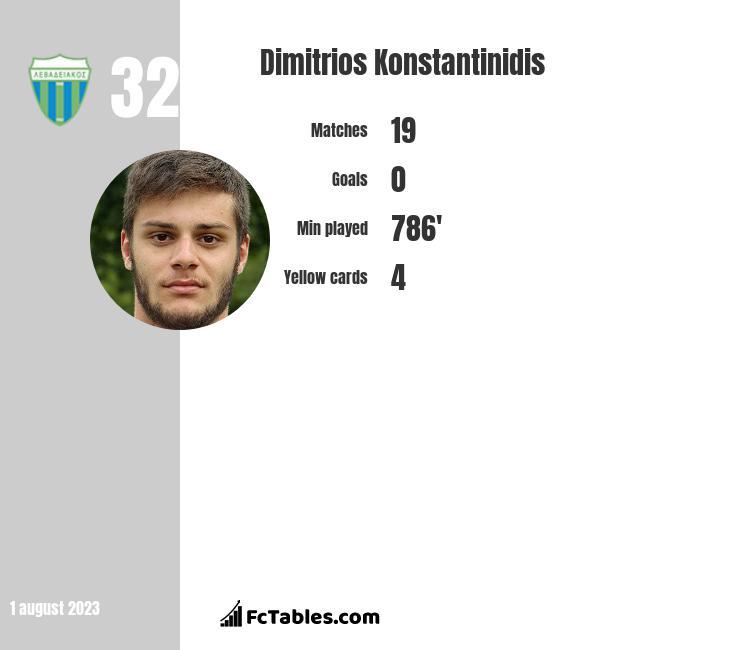 Dimitrios Konstantinidis infographic