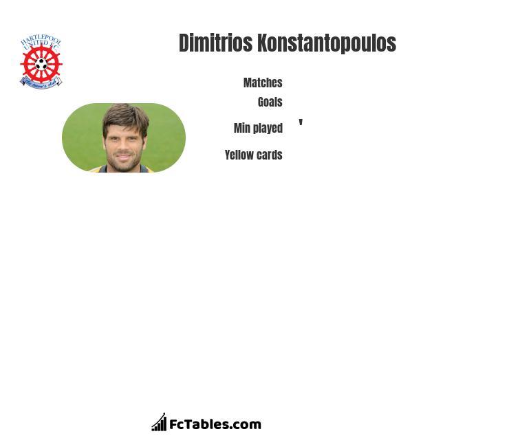 Dimitrios Konstantopoulos infographic