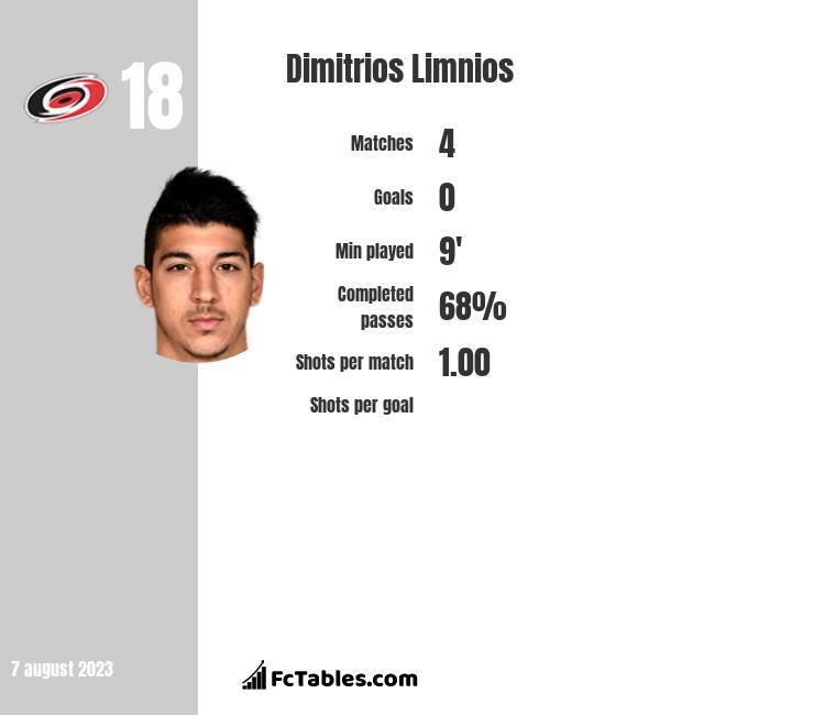 Dimitrios Limnios stats