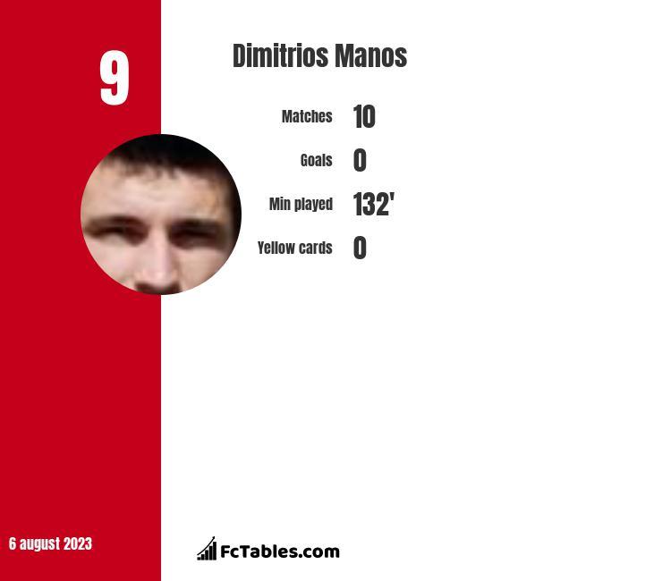 Dimitrios Manos infographic