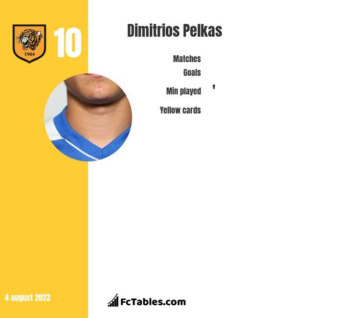 Dimitrios Pelkas stats