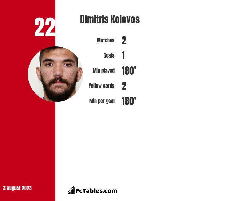 Dimitris Kolovos infographic