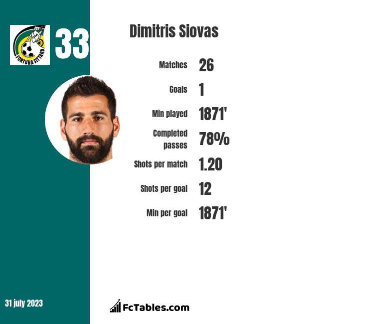 Dimitris Siovas infographic