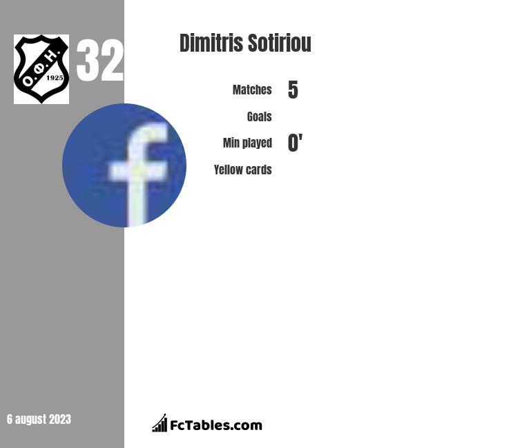 Dimitris Sotiriou infographic