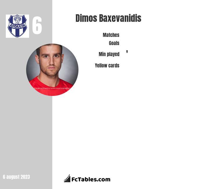 Dimos Baxevanidis infographic