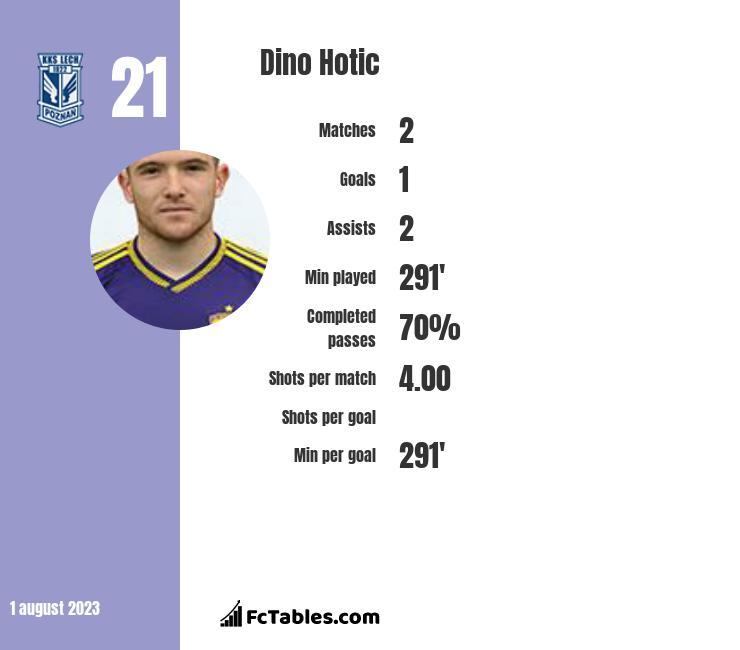 Dino Hotic infographic
