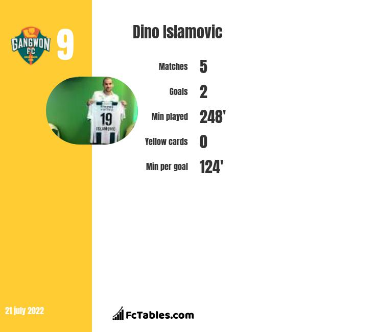 Dino Islamovic infographic statistics for Oestersunds FK