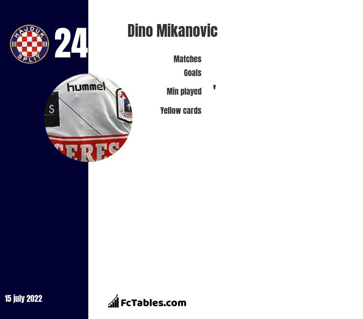 Dino Mikanovic infographic