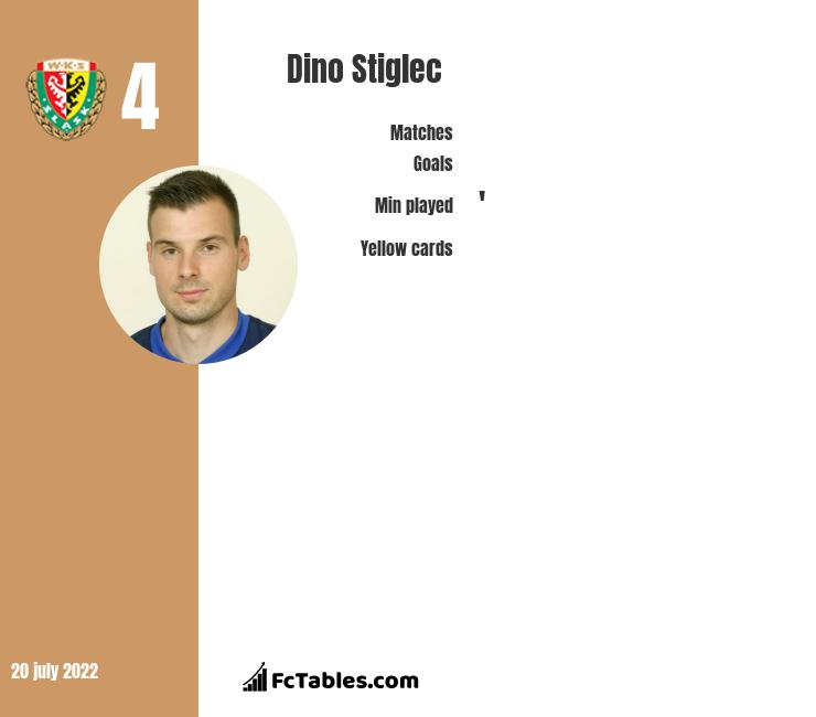 Dino Stiglec infographic