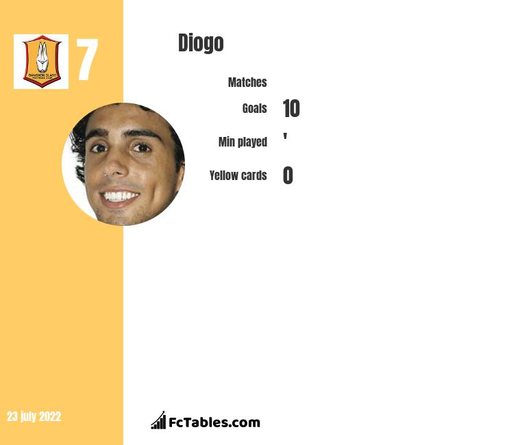 Diogo infographic statistics for Buriram United