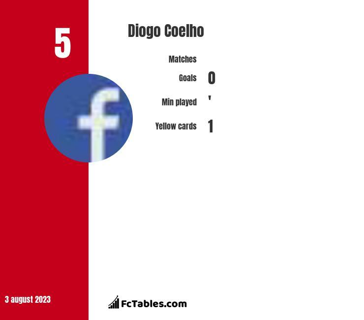 Diogo Coelho infographic