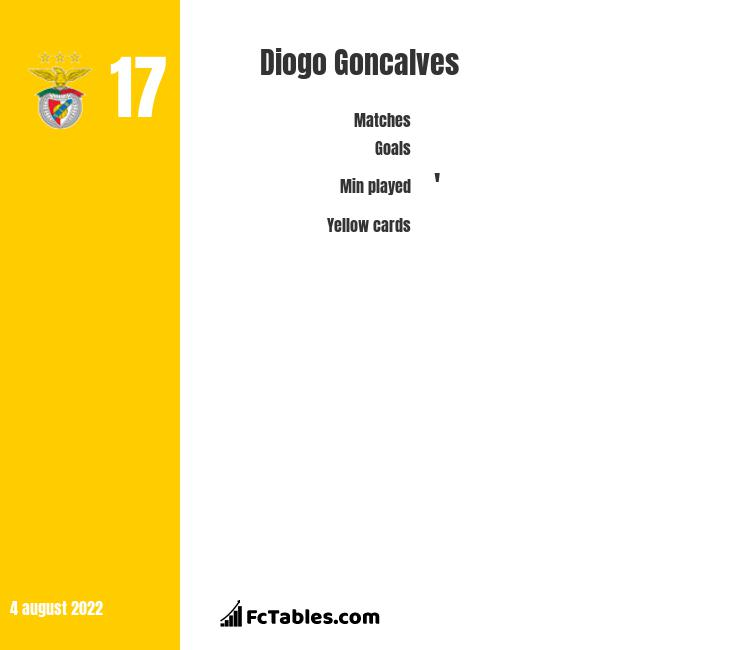 Diogo Goncalves infographic statistics for Nottingham Forest