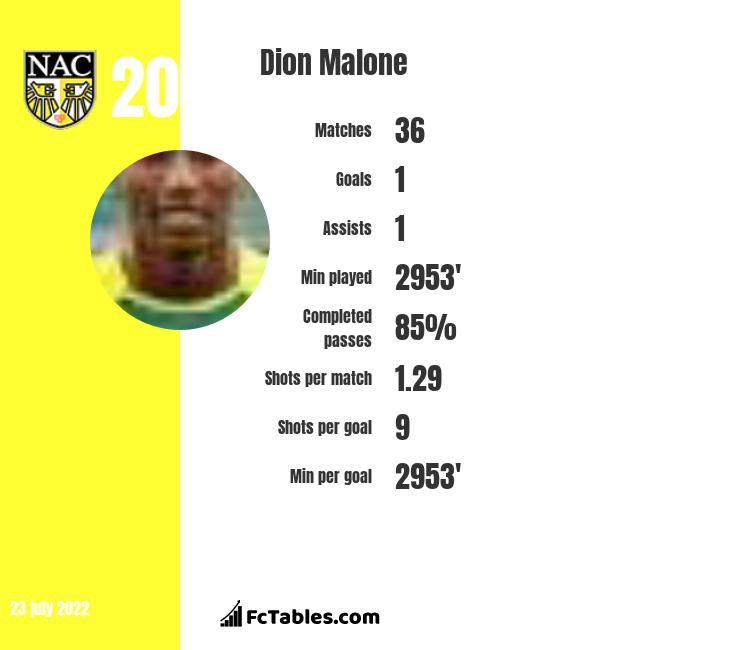 Dion Malone infographic