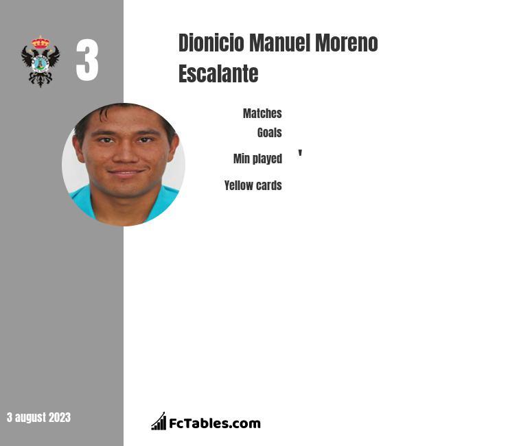 Dionicio Manuel Moreno Escalante infographic