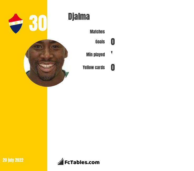 Djalma infographic