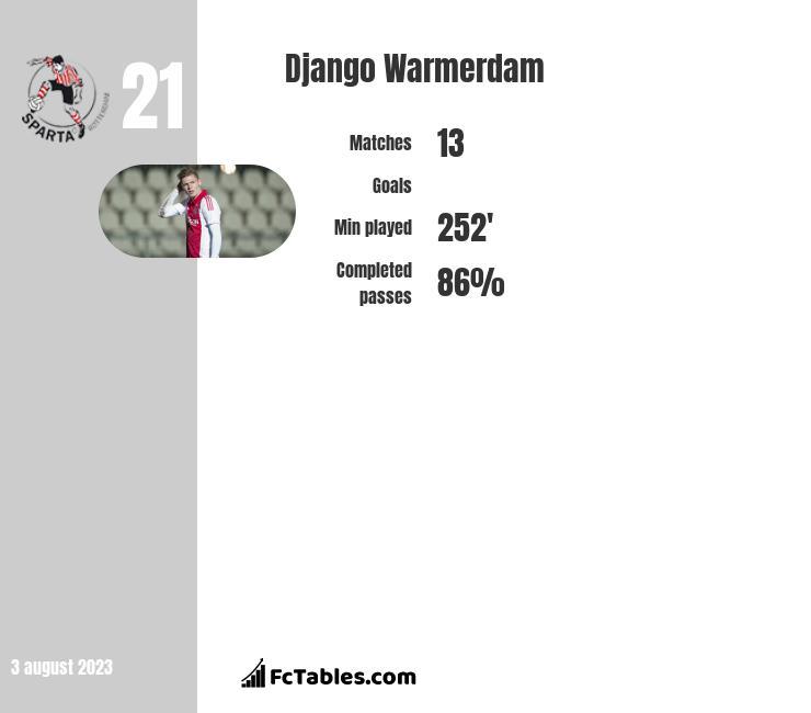 Django Warmerdam infographic