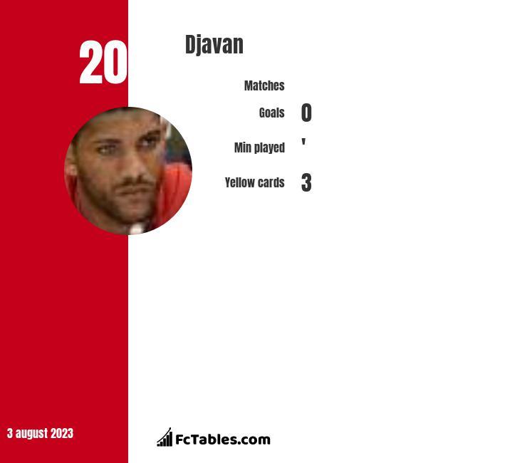 Djavan infographic