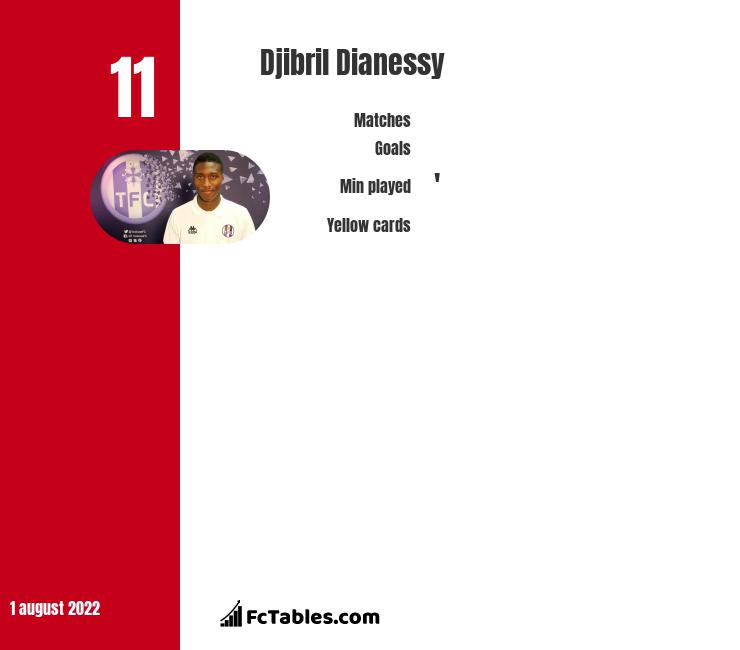 Djibril Dianessy infographic statistics for Fortuna Sittard