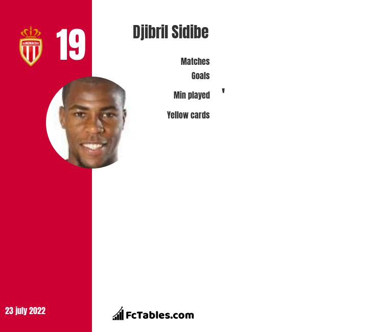 Djibril Sidibe infographic statistics for Monaco