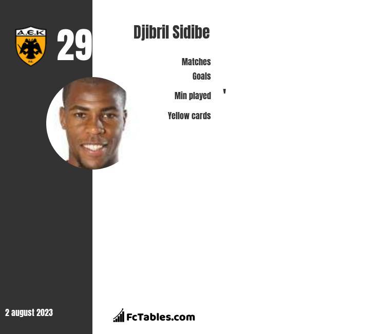 Djibril Sidibe infographic