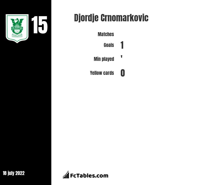 Djordje Crnomarkovic infographic