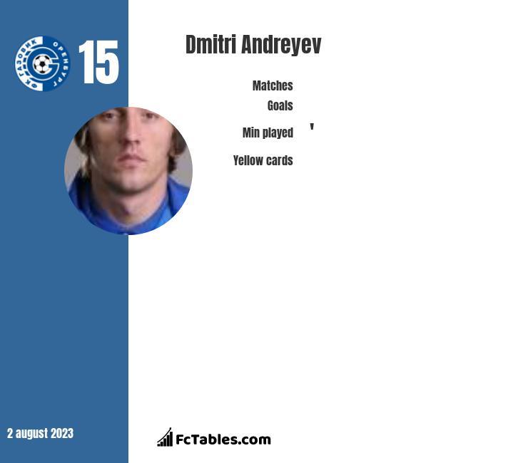Dmitri Andreyev infographic