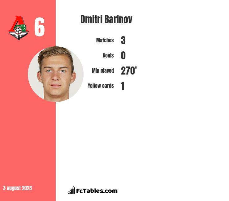 Dmitri Barinov infographic