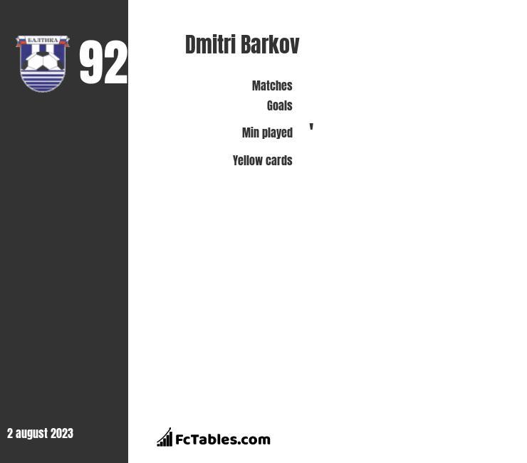 Dmitri Barkov infographic