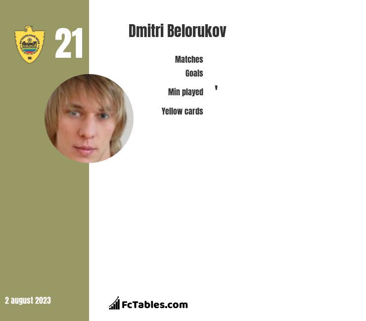 Dmitri Belorukov infographic