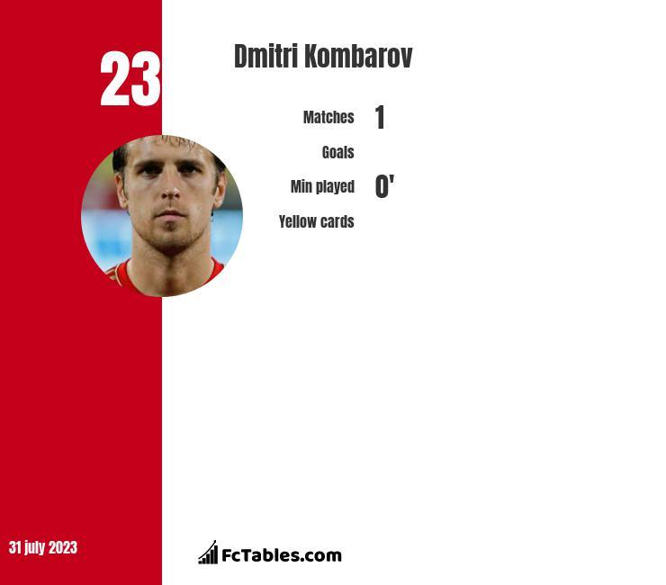 Dmitri Kombarov infographic