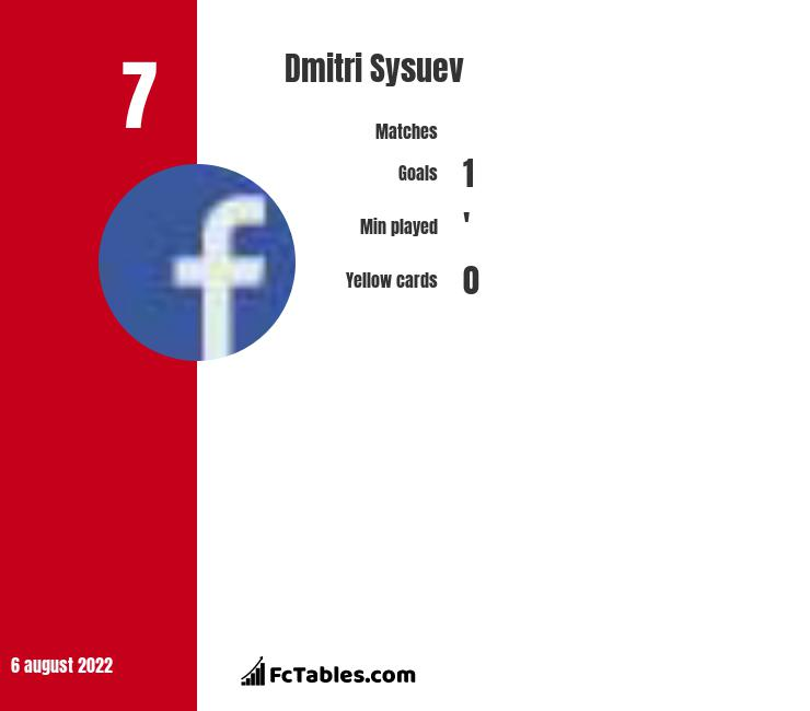 Dmitri Sysuev infographic statistics for FC Ufa