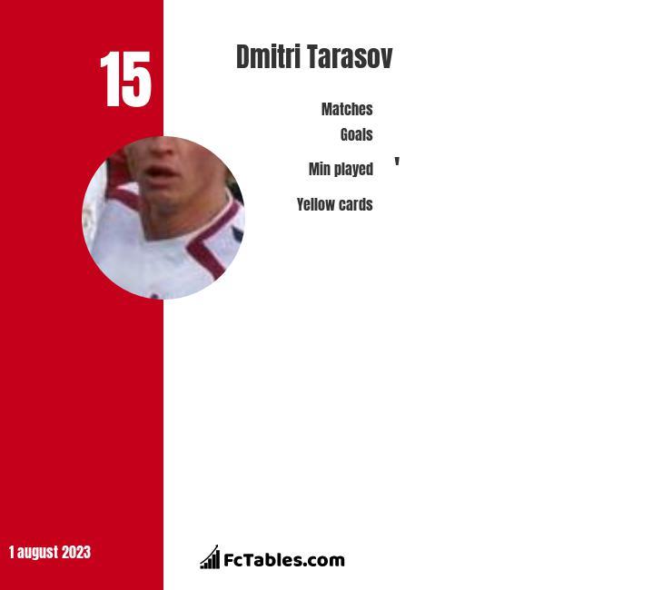 Dmitri Tarasov infographic