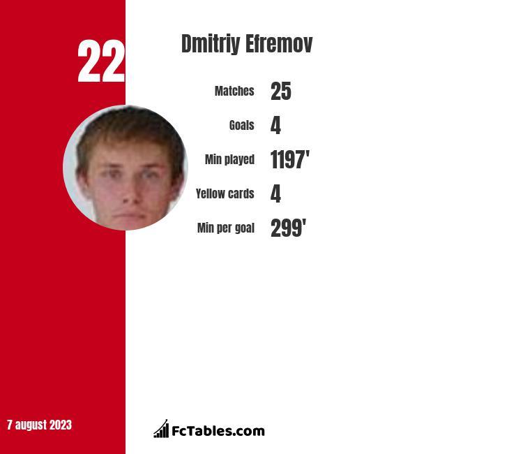 Dmitriy Efremov infographic