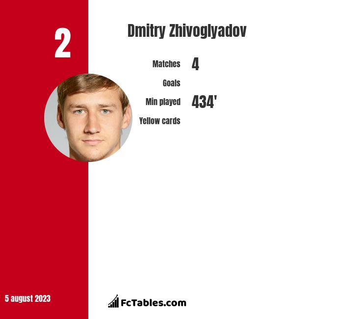 Dmitry Zhivoglyadov infographic