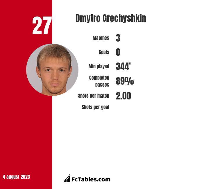 Dmytro Grechyshkin infographic