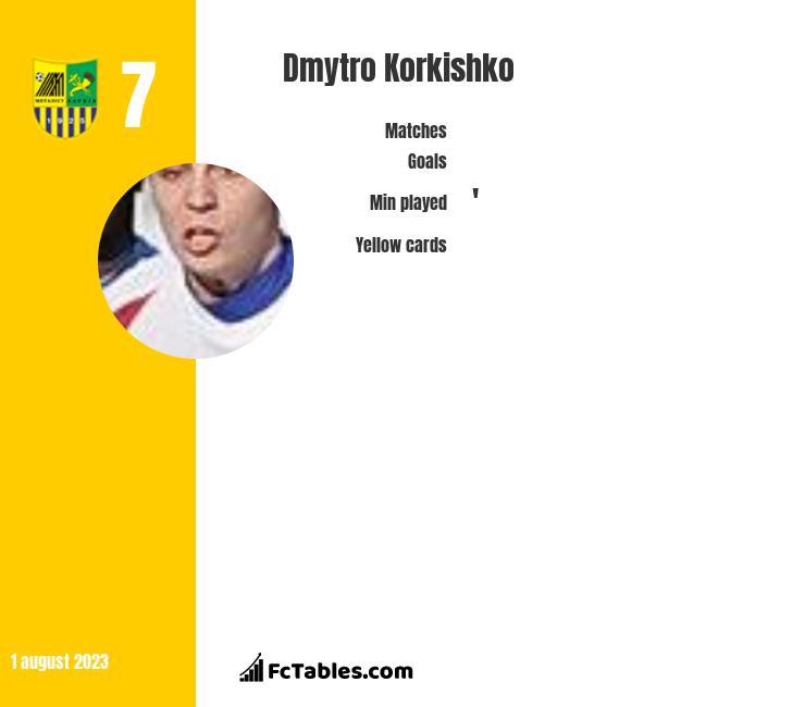 Dmytro Korkishko infographic