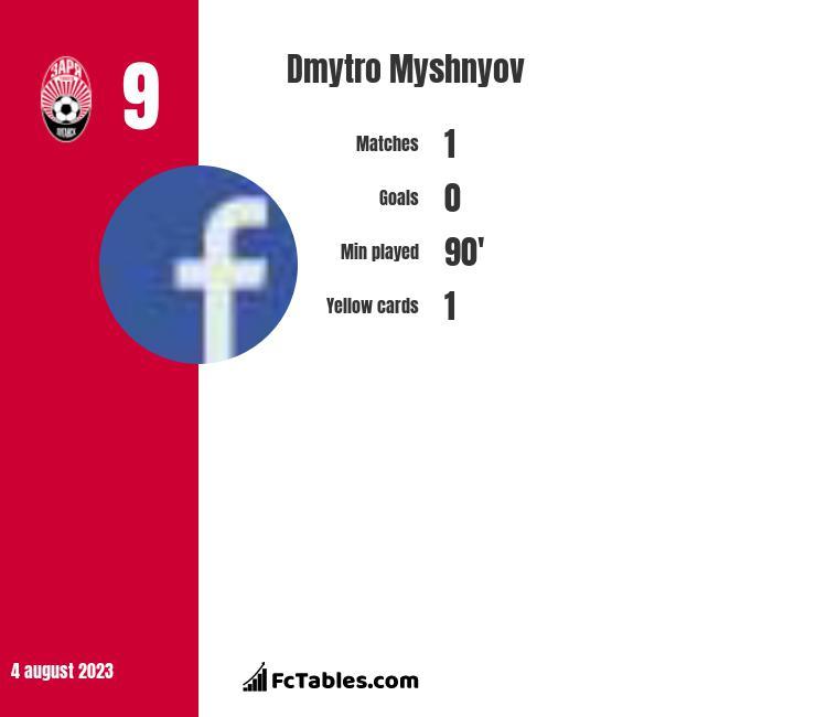 Dmytro Myshnyov infographic