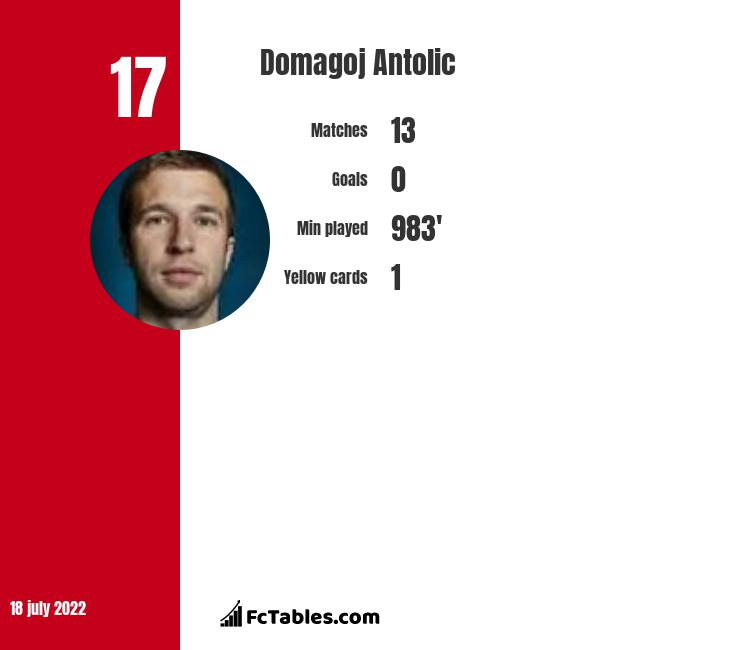 Domagoj Antolic infographic