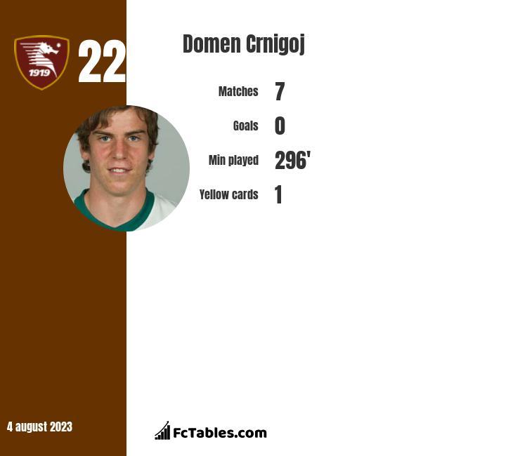 Domen Crnigoj infographic