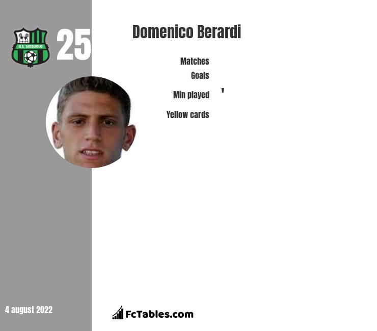 Domenico Berardi infographic statistics for Sassuolo