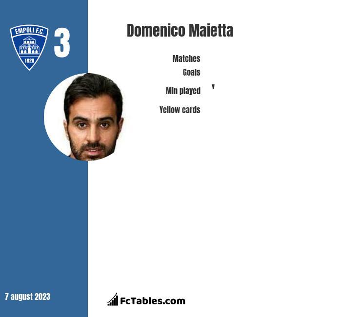 Domenico Maietta infographic