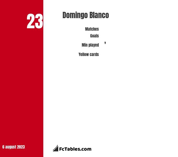 Domingo Blanco infographic